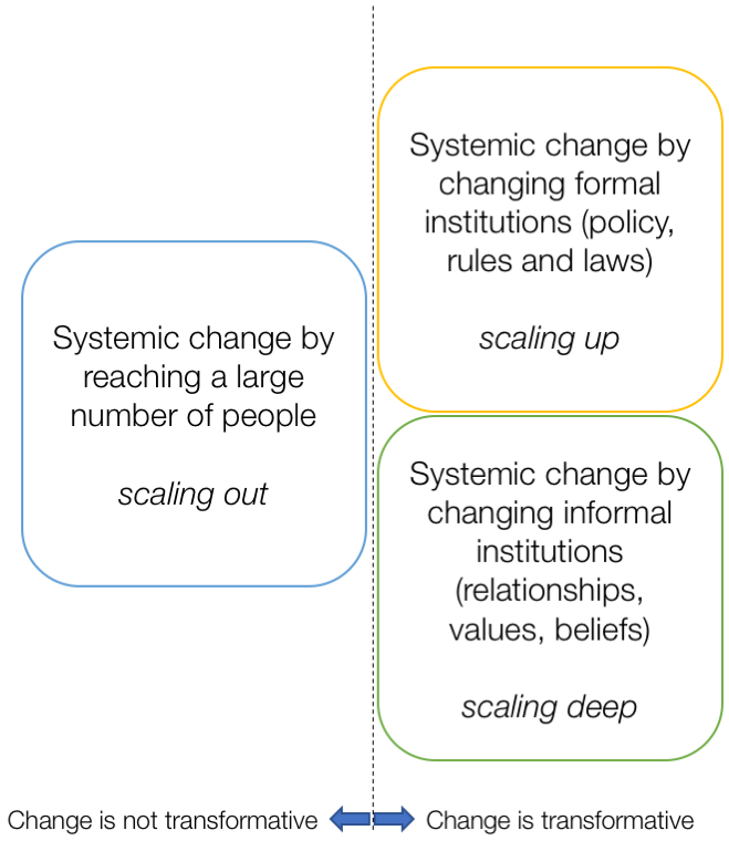 Advancing My Systems Change Typology  Considering Scaling